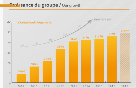 progression Groupe ARM